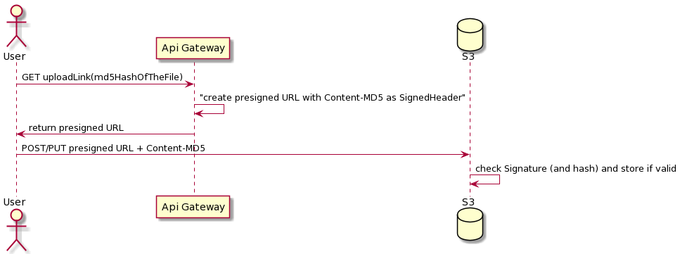 Figure 2 - Presigned URL generation by enforcing the md5 hash