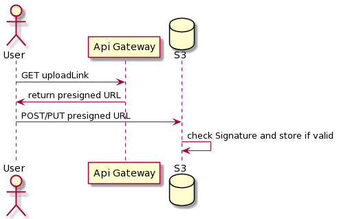 Figure 1 - A very simplified schema that shows how presigned URLs are used